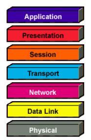 osi-reference-model.JPG